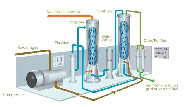 Illustration of Greenlane Biogas project by the AdvanTec Industrial group.